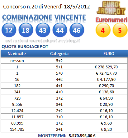 Eurojackpot Quote