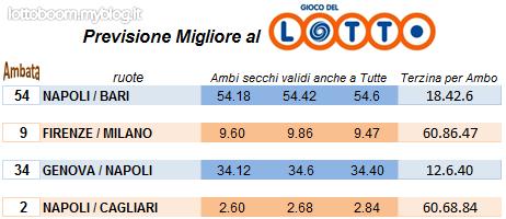 Previsioni Lotto Gratis Lio E Marco