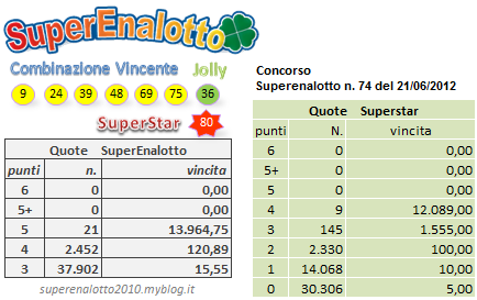 superenalotto,estrazione,concorso 74,del 21-6-2012,quote,montepremi